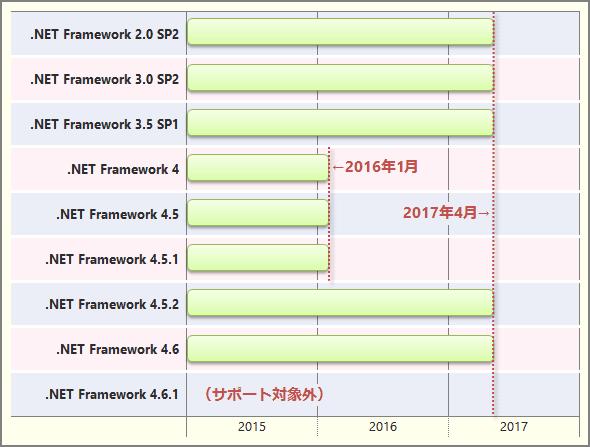 Windows Vistaでの.NET Framework 2.0〜4.6のサポート終了時期
