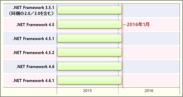 Windows 8での.NET Framework 3.5.1〜4.6.1のサポート終了時期