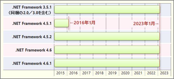 Windows 8.1での.NET Framework 3.5.1〜4.6.1のサポート終了時期