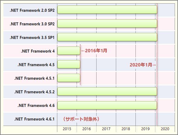 Windows Server 2008での.NET Framework 2.0〜4.6のサポート終了時期