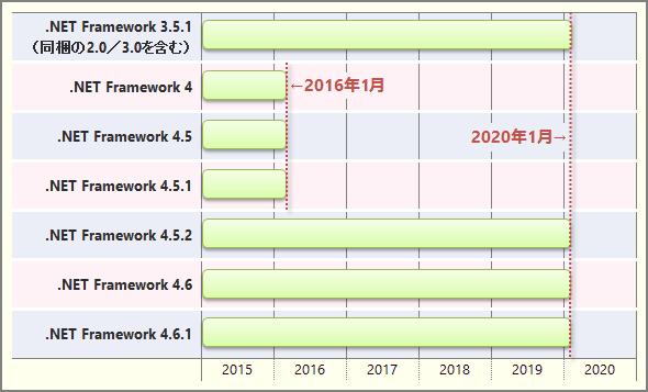 Windows Server 2008 R2での.NET Framework 3.5.1〜4.6.1のサポート終了時期