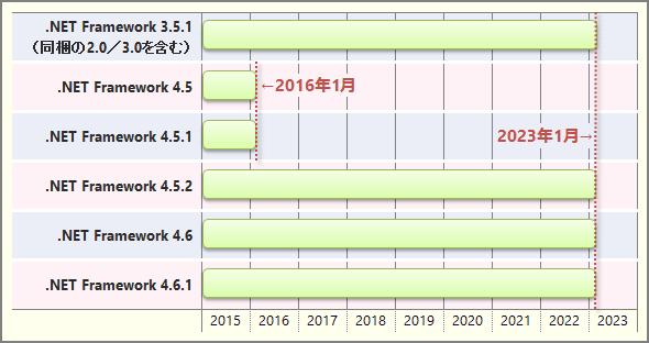 Windows Server 2012/2012 R2での.NET Framework 3.5.1〜4.6.1のサポート終了時期