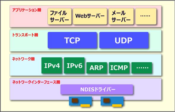 TCP/IPのプロトコル階層