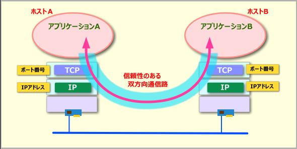 TCPプロトコル
