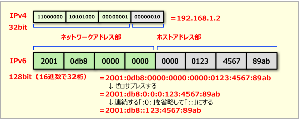 IPアドレスの表記方法