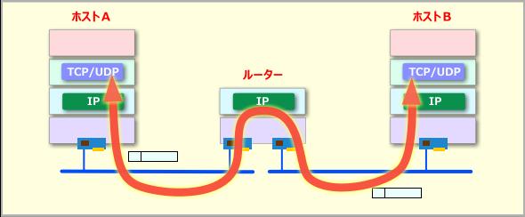 IPプロトコル