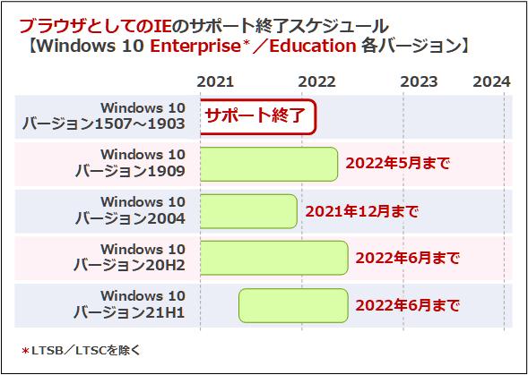 ブラウザとしてのIEのサポート終了スケジュール(Windows 10 Enterprise/Education各バージョン)