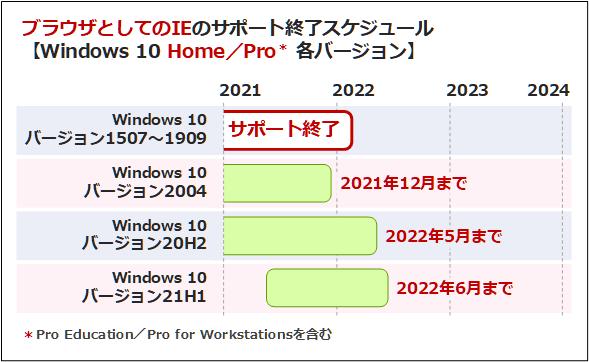 ブラウザとしてのIEのサポート終了スケジュール(Windows 10 Home/Pro各バージョン)