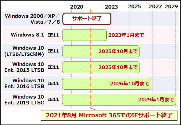 クライアントWindows OSのIEサポート終了時期は次の通り: Windows 2000/XP/Vista/7/8: サポート終了。Windows 8.1+IE11: 2023年1月10日。Windows 10(LTSB/LTSC以外)+IE11: 2025年10月14日。Windows 10 Enterprise 2015 LTSB+IE11: 2025年10月14日。Windows 10 Enterprise 2016 LTSB+IE11: 2026年10月13日。Windows 10 Enterprise 2019 LTSB+IE11: 2029年1月9日。