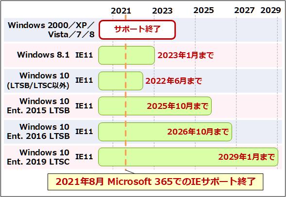 Windows 10やWindows 8.1のIEサポート終了スケジュール