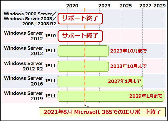 Windows ServerのIEサポート終了時期は次の通り: Windows 2000 Server/Windows Server 2003/2008/2008 R2: サポート終了。Windows Server 2012+IE10: サポート終了。Windows Server 2012+IE11: 2023年10月10日。Windows Server 2012 R2+IE11: 2023年10月10日。Windows Server 2016+IE11: 2027年1月12日。Windows Server 2019+IE11: 2029年1月9日。