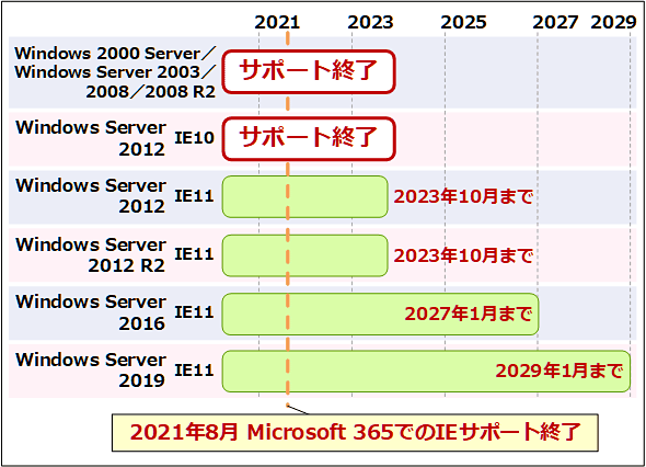 Windows ServerのIEサポート終了時期は次の通り: Windows 2000 Server/Windows Server 2003/2008/2008 R2: サポート終了。Windows Server 2012+IE10: サポート終了。Windows Server 2012+IE11: 2023年10月まで。Windows Server 2012 R2+IE11: 2023年10月まで。Windows Server 2016+IE11: 2027年1月まで。Windows Server 2019+IE11: 2029年1月まで。