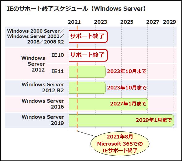 Windows ServerのIEサポート終了スケジュール