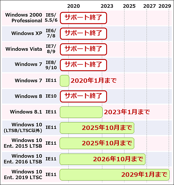 クライアントWindows OSのIEサポート終了時期は次の通り: Windows 2000 Professional+IE5/IE5.5/IE6: サポート終了。Windows XP+IE6/IE7/IE8: サポート終了。Windows Vista+IE7/IE8/IE9: サポート終了。Windows 7+IE8/IE9/IE10: サポート終了。Windows 7+IE11: 2020年1月14日。Windows 8+IE10: サポート終了。Windows 8.1+IE11: 2023年1月10日。Windows 10(LTSB/LTSC以外)+IE11: 2025年10月14日。Windows 10 Enterprise 2015 LTSB+IE11: 2025年10月14日。Windows 10 Enterprise 2016 LTSB+IE11: 2026年10月14日。Windows 10 Enterprise 2019 LTSB+IE11: 2029年1月9日。