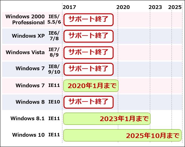 ã¯ã©ã¤ã¢ã³ãWindows OSã®IEãµãã¼ãçµäºææã¯æ¬¡ã®éãï¼ Windows 2000 Professionalï¼IE5ï¼IE5.5ï¼IE6ï¼ ãµãã¼ãçµäºãWindows XPï¼IE6ï¼IE7ï¼IE8ï¼ ãµãã¼ãçµäºãWindows Vistaï¼IE7ï¼IE8ï¼IE9ï¼ ãµãã¼ãçµäºãWindows 7ï¼IE8ï¼IE9ï¼IE10ï¼ ãµãã¼ãçµäºãWindows 7ï¼IE11ï¼ 2020å¹´1æ15æ¥ãWindows 8ï¼IE10ï¼ ãµãã¼ãçµäºãWindows 8.1ï¼IE11ï¼ 2023å¹´1æ11æ¥ãWindows 10ï¼IE11ï¼ 2025å¹´10æ15æ¥ã