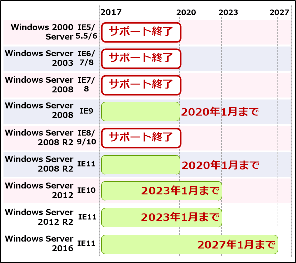 Windows ServerのIEサポート終了時期は次の通り: Windows 2000 Server+IE5/IE5.5/IE6: サポート終了。Windows Server 2003+IE6/IE7/IE8: サポート終了。Windows Server 2008+IE7/IE8: サポート終了。Windows Server 2008+IE9: 2020年1月15日。Windows Server 2008 R2+IE8/IE9/IE10: サポート終了。Windows Server 2008 R2+IE11: 2020年1月15日。Windows Server 2012+IE10: 2023年1月11日。Windows Server 2012 R2+IE11: 2023年1月11日。Windows Server 2016+IE11: 2027年1月12日。