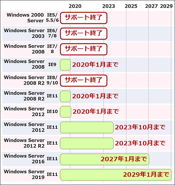 Windows ServerのIEサポート終了時期は次の通り: Windows 2000 Server+IE5/IE5.5/IE6: サポート終了。Windows Server 2003+IE6/IE7/IE8: サポート終了。Windows Server 2008+IE7/IE8: サポート終了。Windows Server 2008+IE9: 2020年1月15日。Windows Server 2008 R2+IE8/IE9/IE10: サポート終了。Windows Server 2008 R2+IE11: 2020年1月15日。Windows Server 2012+IE10: 2020年1月31日。Windows Server 2012+IE11: 2023年10月10日。Windows Server 2012 R2+IE11: 2023年10月10日。Windows Server 2016+IE11: 2027年1月12日。Windows Server 2019+IE11: 2029年1月9日。