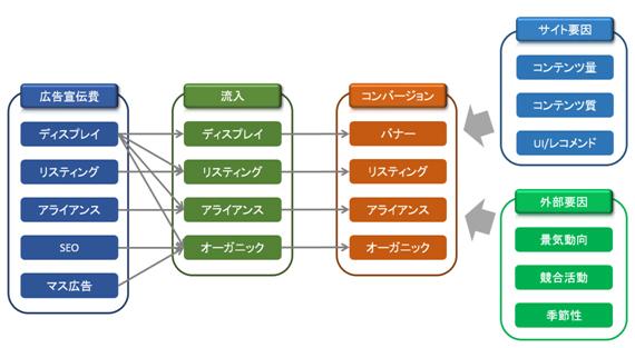 ネット広告のデータ分析プロジェクトはどのように行われるのか
