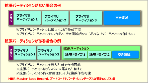 MBR形式のパーティション配置例