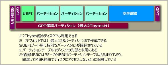 GPT形式のパーティション配置例