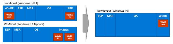 Windows 10におけるパーティション構成の変更