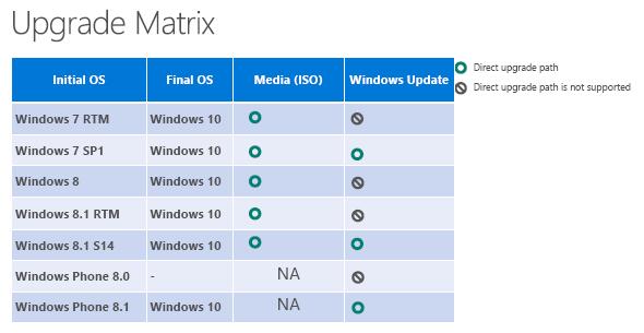 Windows 10にアップグレード可能なWindow OS