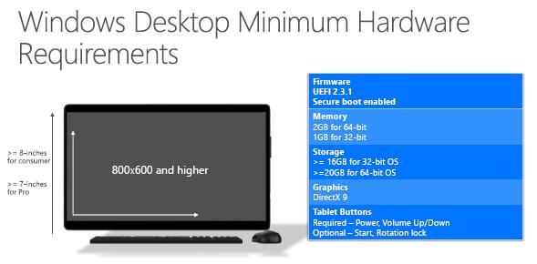 デスクトップ向けWindows 10の最小ハードウェア要件