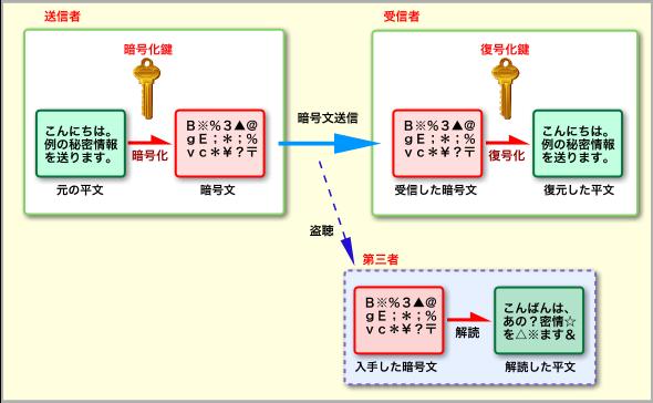暗号化の構成要素