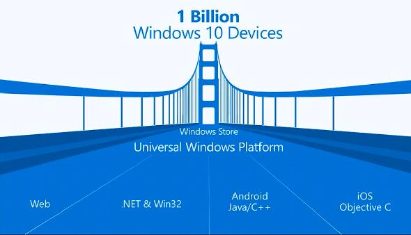 さまざまなアプリケーションの実行を支援するWindows 10