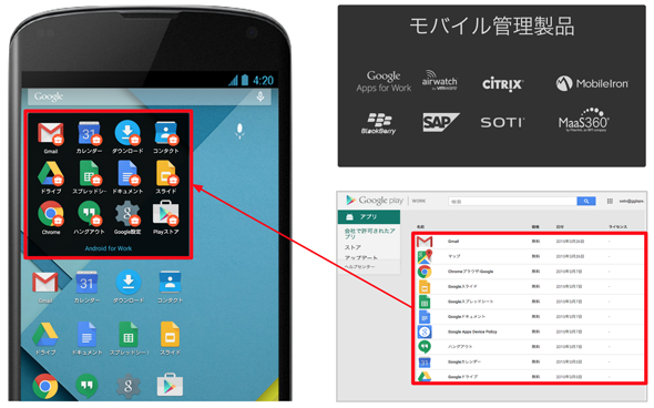 Android for Workの利用イメージ