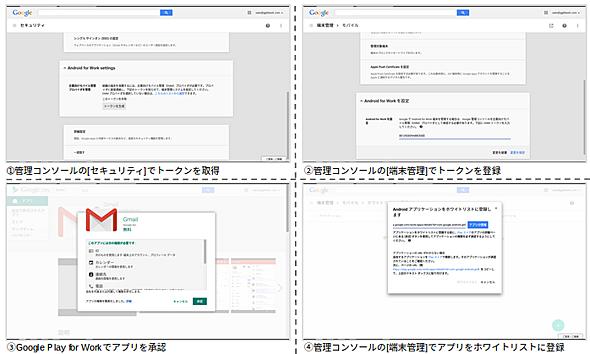 Google Apps管理コンソールでのアプリケーション公開までの流れ