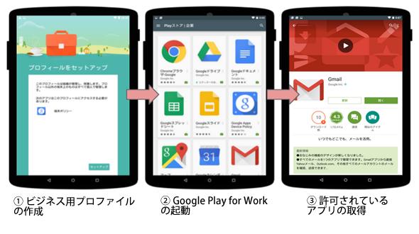 Android 5.0以上(Lollipop)の設定の流れ