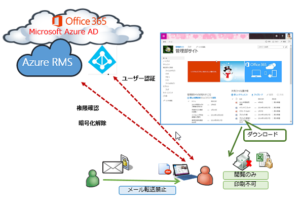 Onedrive rms office 365 7 it - Rights management services office 365 ...