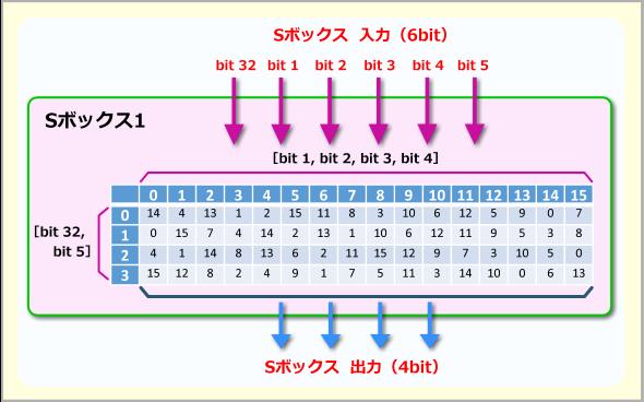 第2回 DES暗号化:マスターIT/...
