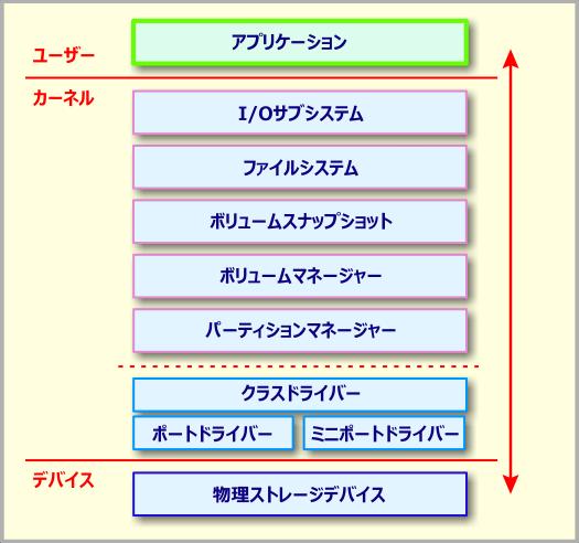 Windowsストレージアーキテクチャ