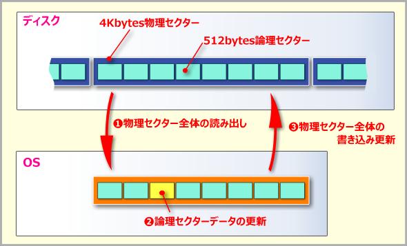 アドバンスドフォーマット(512e)によるディスクアクセス