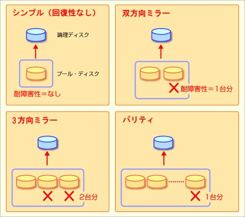 記憶域プールで作成できるボリュームのタイプ