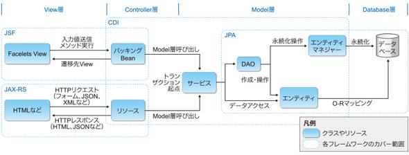 Java EEのアーキテクチャ