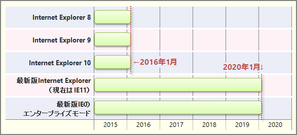 Windows 7でのIEのサポート終了時期