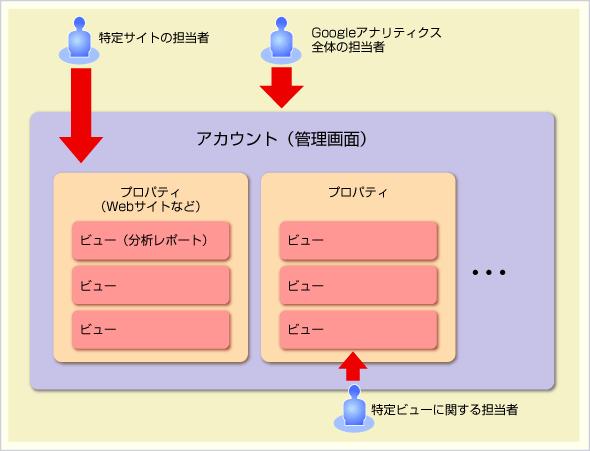 アカウントとプロパティ、ビューとユーザーの関係