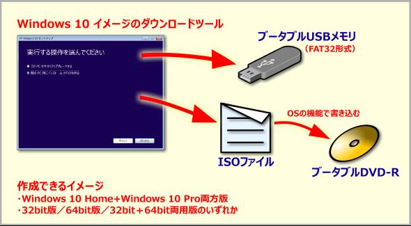 Windows 10�́u���f�B�A�쐬�c�[���v�ŃC���X�g�[���p���f�B�A���쐬����