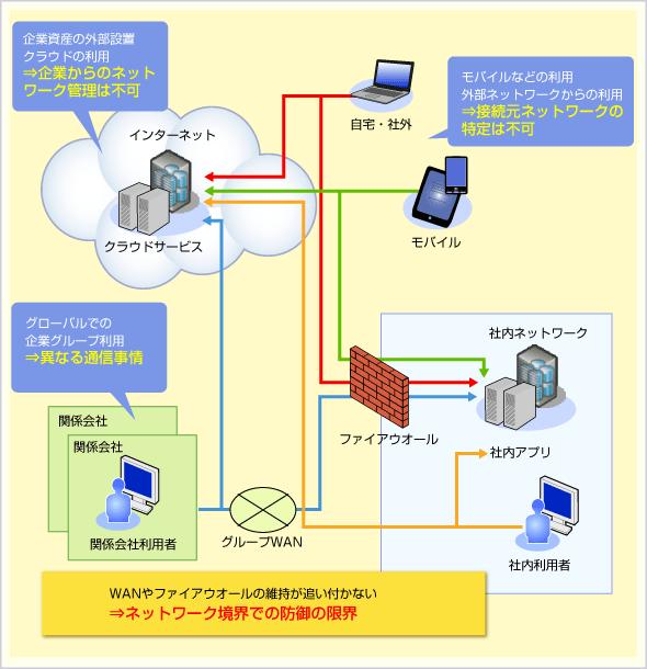 企業の内部と外部の境界≠ネットワークの境界(ファイアウオール/WAN)