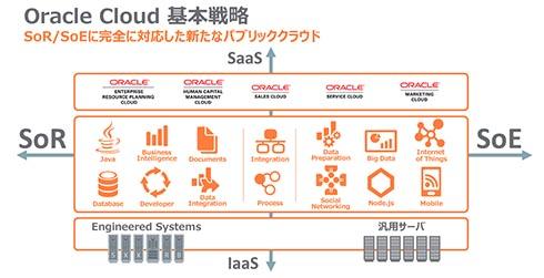 Oracle Cloudの基本戦略