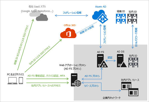 vNextに備えよ! 次期Windows Serverのココに注目(23):クラウド時代のセキュリティ担保にはActive Directoryフェデレーションサービスが必須となる? (1/2)