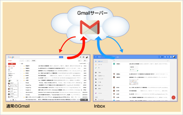 GmailとInboxの参照先は同じ