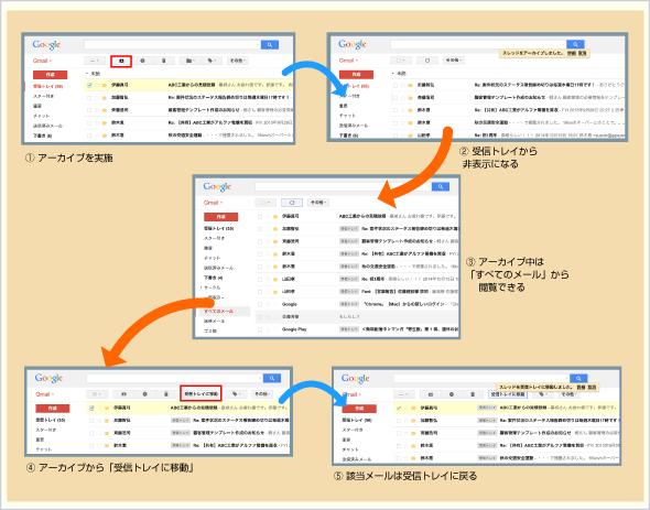 メールのアーカイブ方法と戻し方