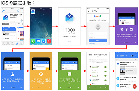 AndroidとiOSのアプリの入手と初期設定フロー