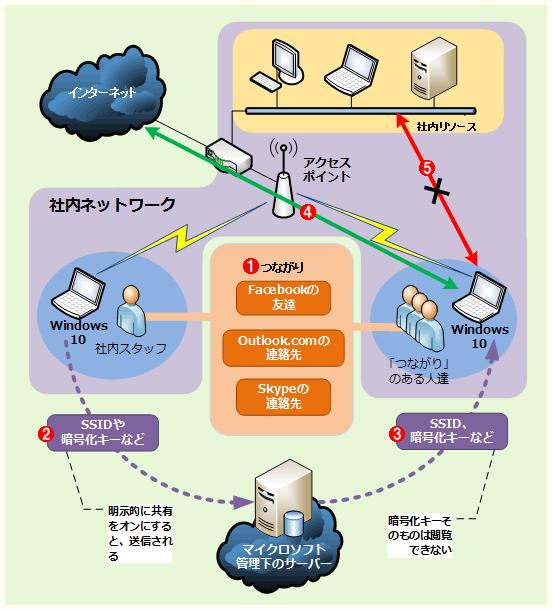 Windows 10の「Wi-Fiセンサー」によってWi-Fiの接続情報が共有される仕組み