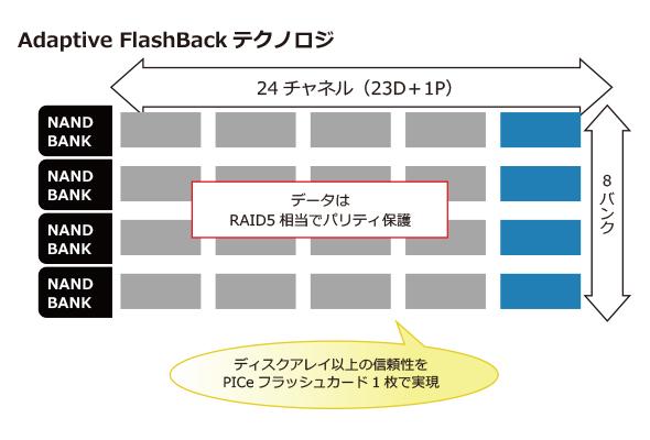 mhad_fusion_adaptiveflashback.jpg
