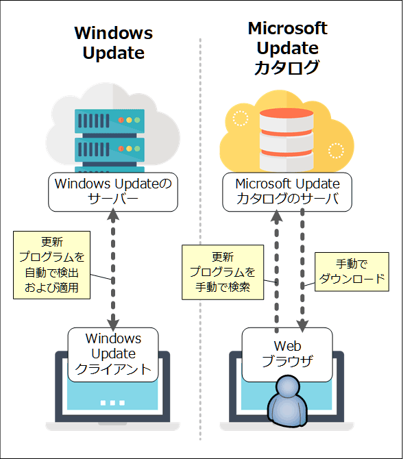 Windows UpdateとMicrosoft Updateカタログの違い
